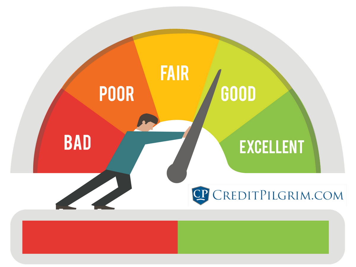 how to read credit score
